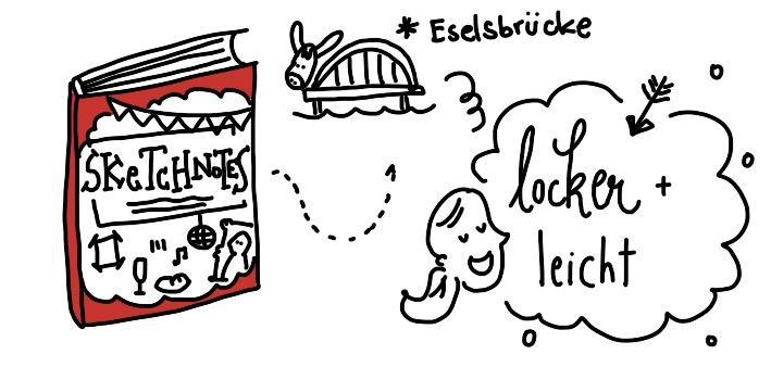 Cover Sketchnotes Buch Nadine Rossa