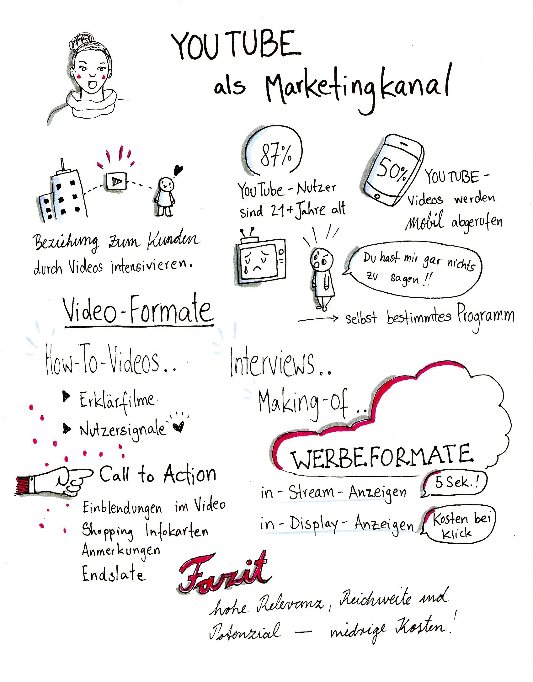 YouTube als Marketingkanal