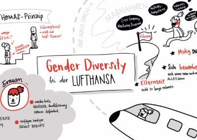 Graphic Recoding Diversity Lufthansa Ines Schaffranek