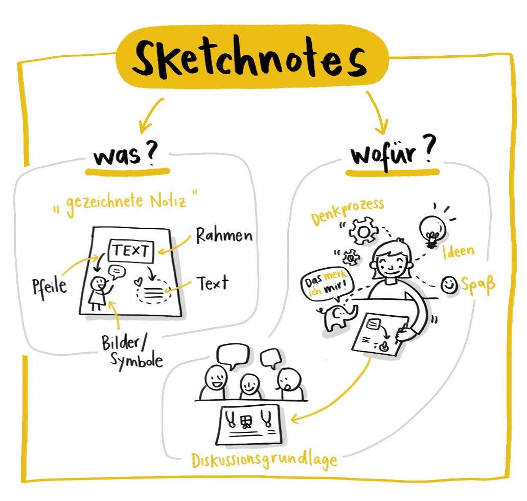 Sketchnote über Sketchnotes